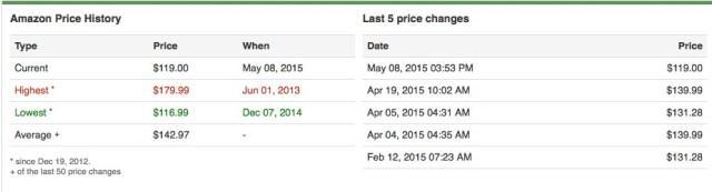 save money amazon camelcamelcamel price history