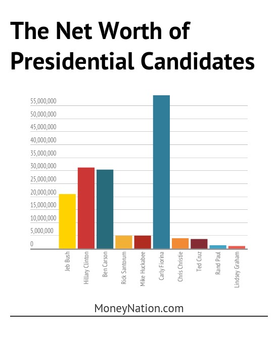 Jeb Bush net worth vs presidential candidates