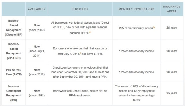 pay off student loan debt income based repayment plans ibrinfoorg