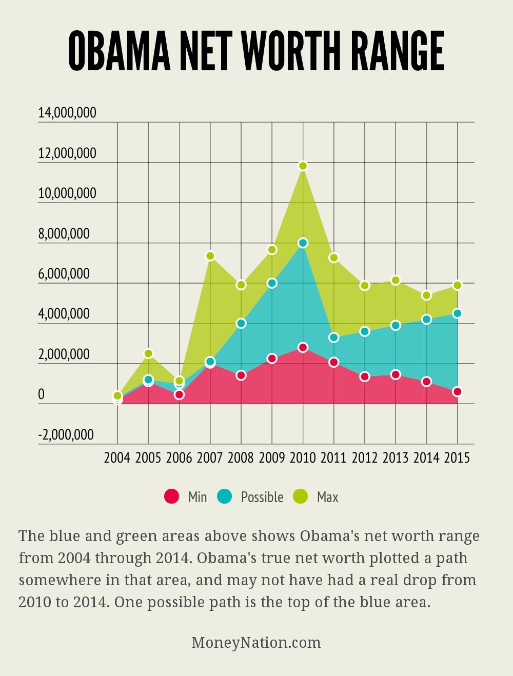 Obama Net Worth Range