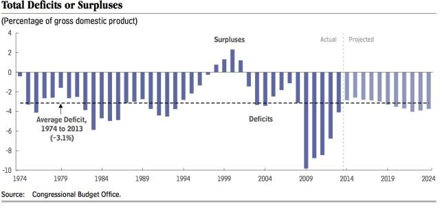childcare costs budget deficit 2015