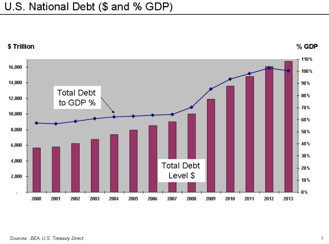 national debt america childcare costs