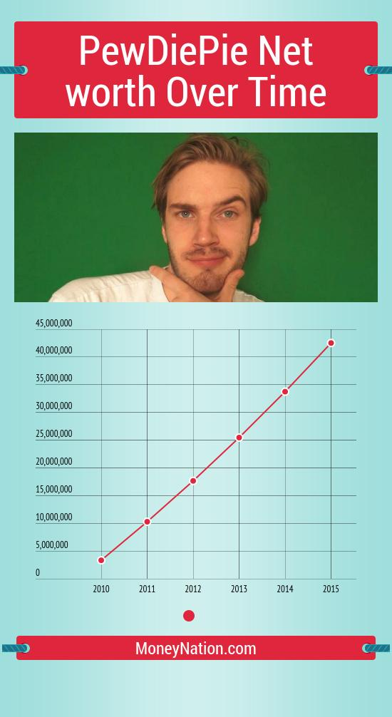 pewdiepie net worth over time