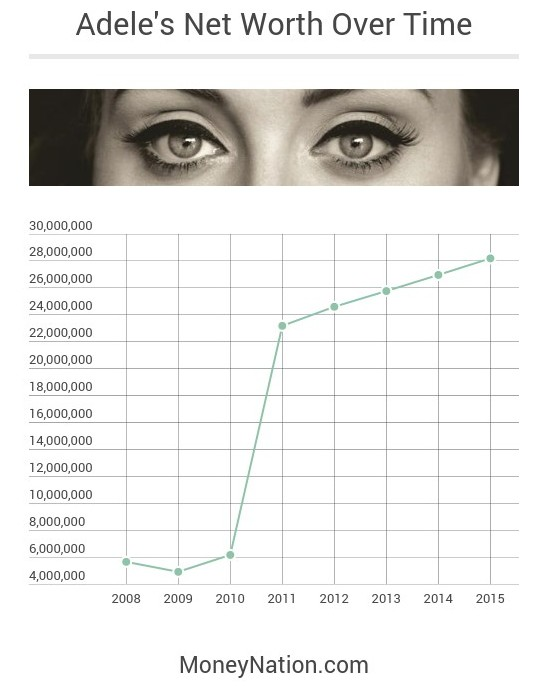 Adele Net Worth Over Time
