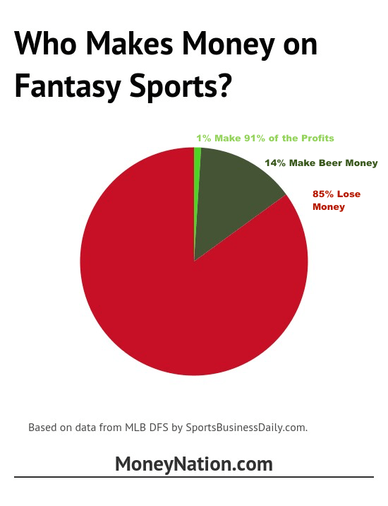 How much money can you make on fantasy football percentages