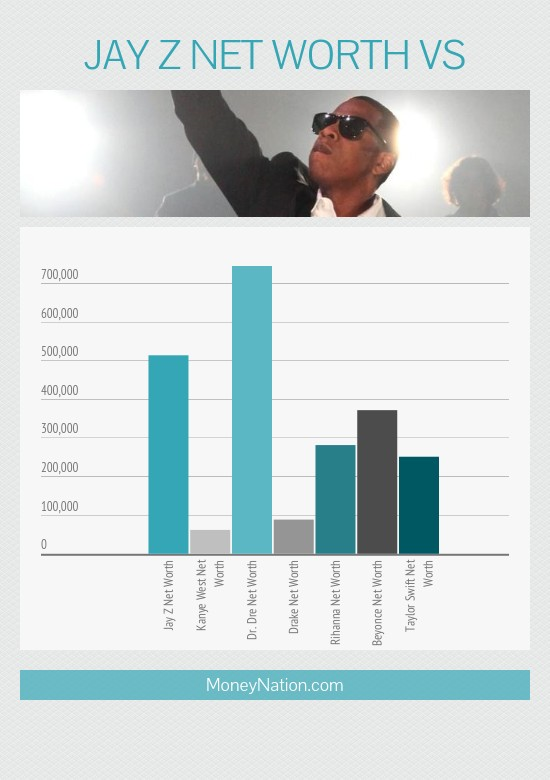 Jay Z Net Worth vs