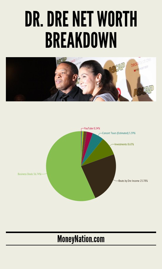 dr dre net worth breakdown