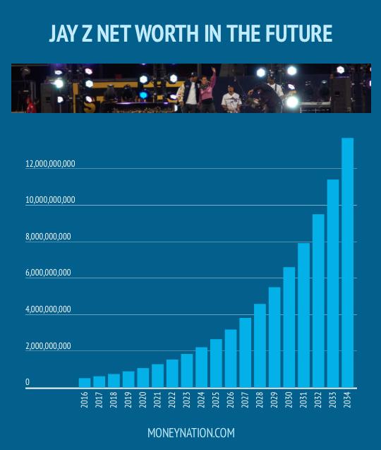 jay z net worth in future