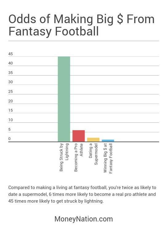 odds of making big money from fantasy football
