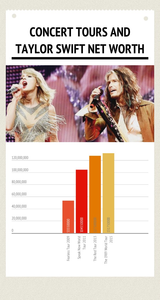 taylor swift net worth concert tours