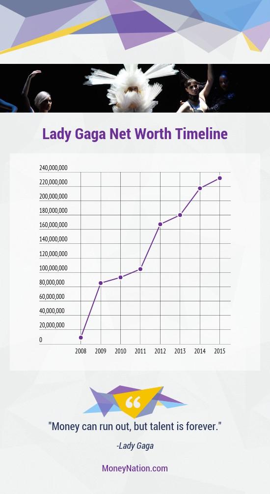 Lady Gaga Net Worth Timeline