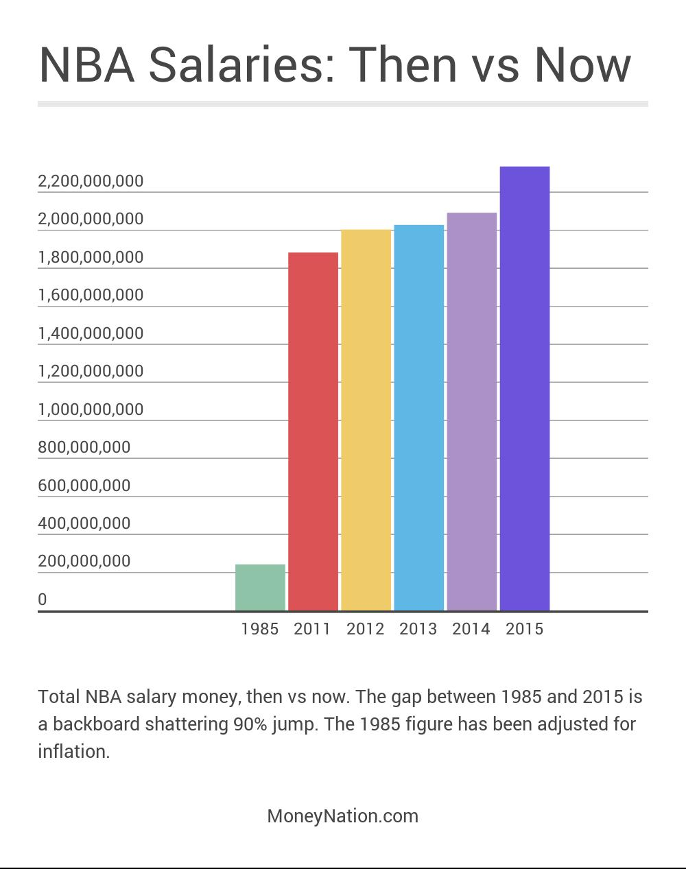 NBA Salaries Then vs Now