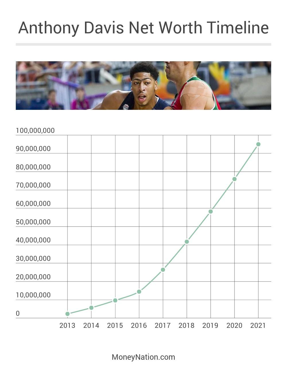 Anthony Davis Net Worth Timeline