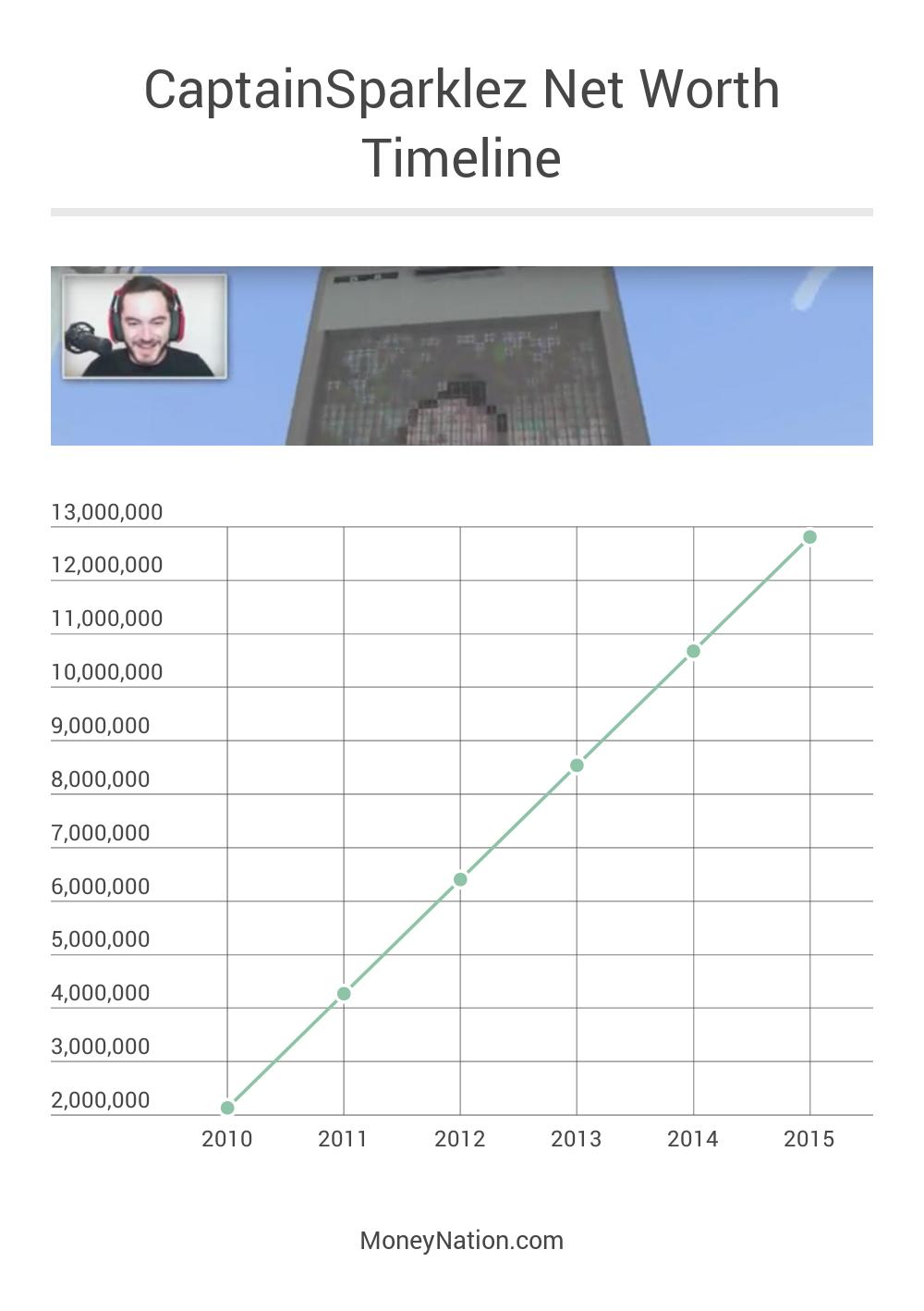 CaptainSparklez Net Worth Timeline