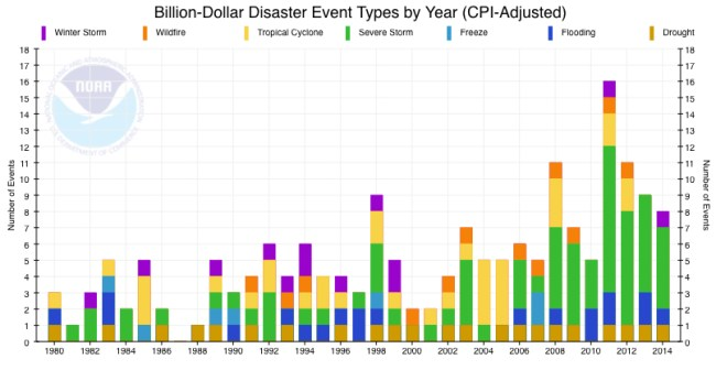 Flood Cost Disaster Cost 1980 to 2015