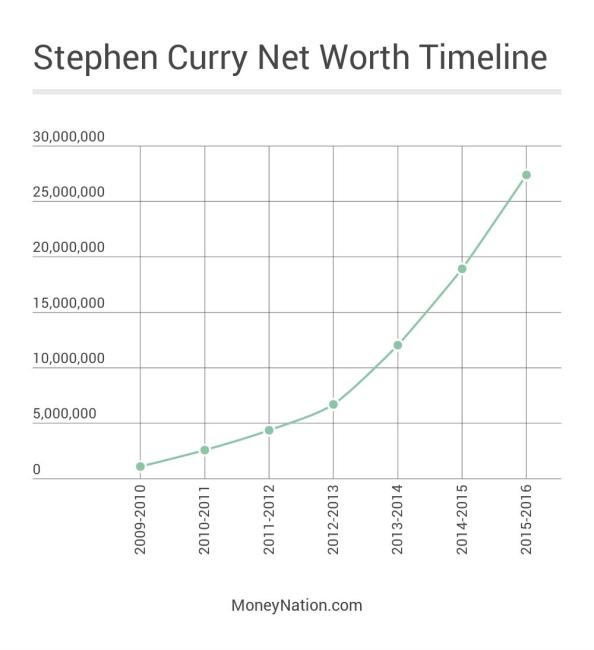 Stephen Curry Net Worth Timeline