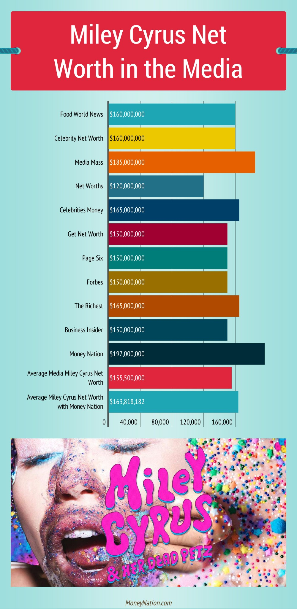 Miley Cyrus Net Worth in the Media