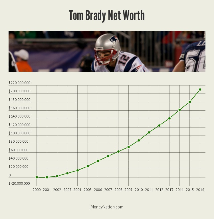 tom-brady-net-worth-timeline