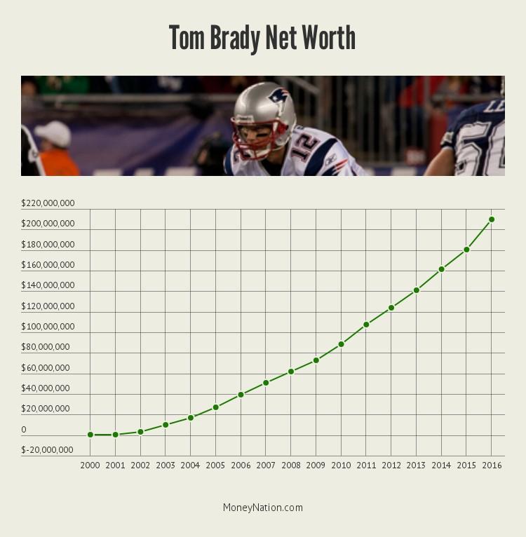 tom-brady-net-worth-timeline