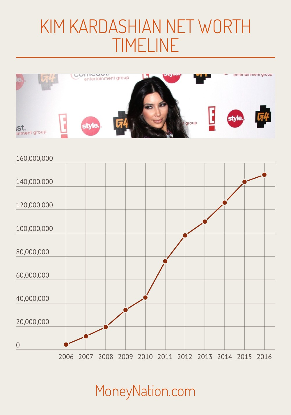 Kim Kardashian Net Worth Timeline Chart