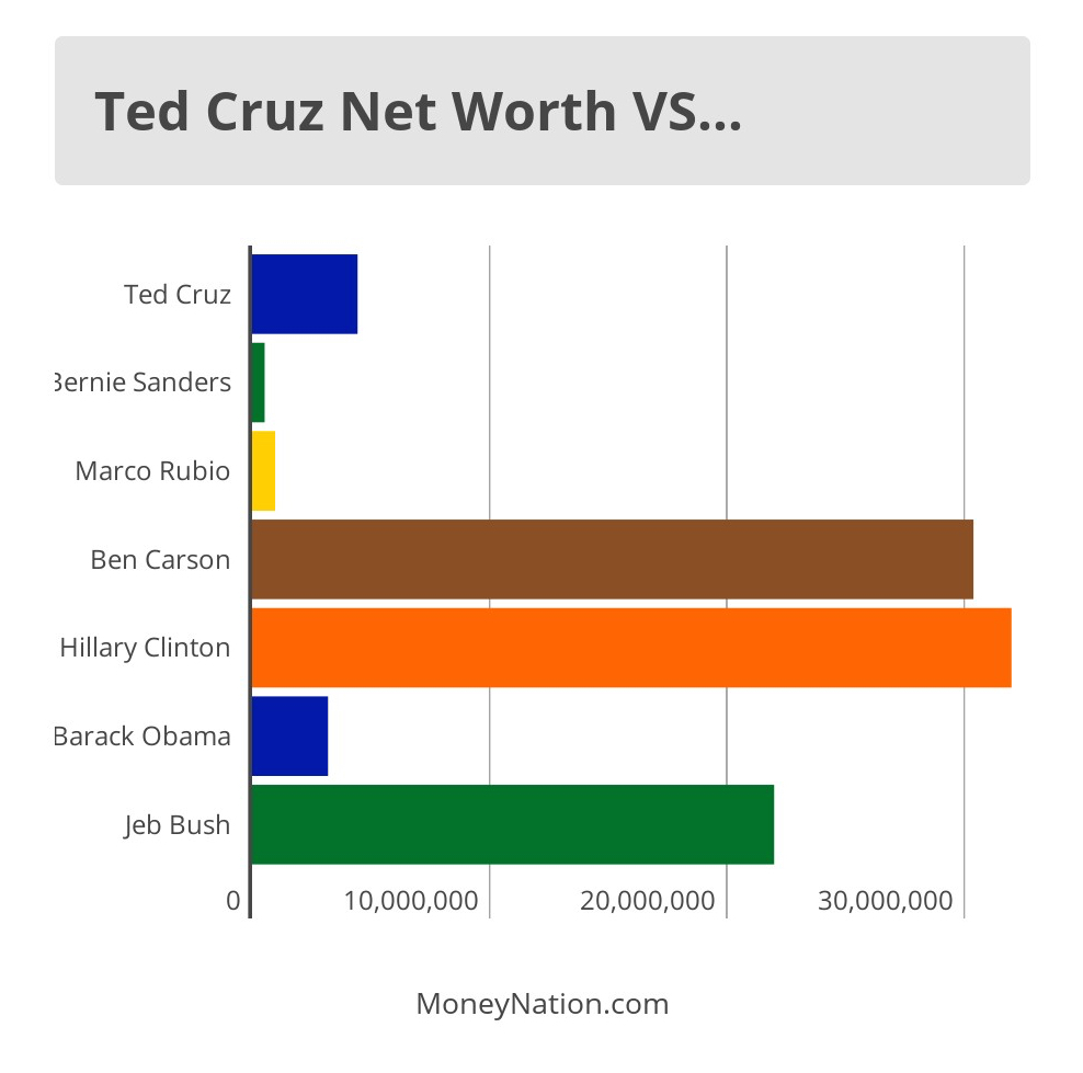 Ted Cruz Net Worth Compare