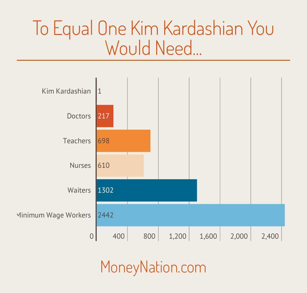 earn as much as Kim Kardashian net worth