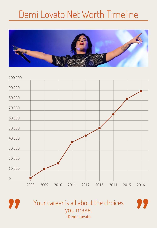 Demi Lovato net worth timeline