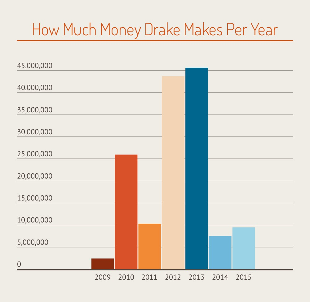 How Much Money Drake Makes Per Year