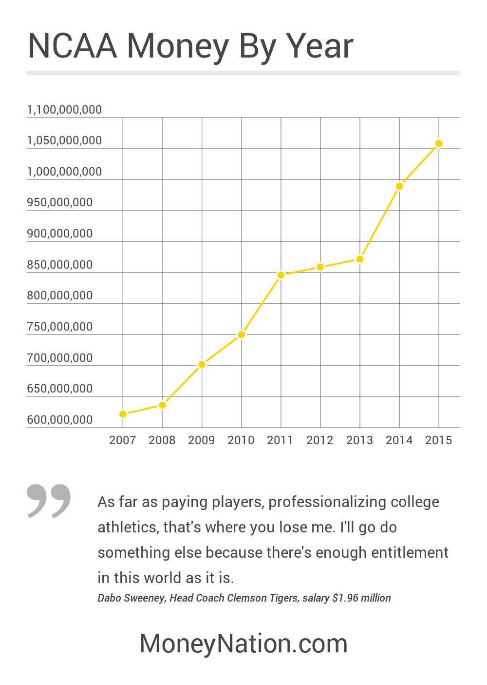 NCAA Money Made by Year