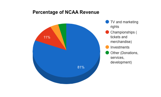 NCAA Money Made from Sources