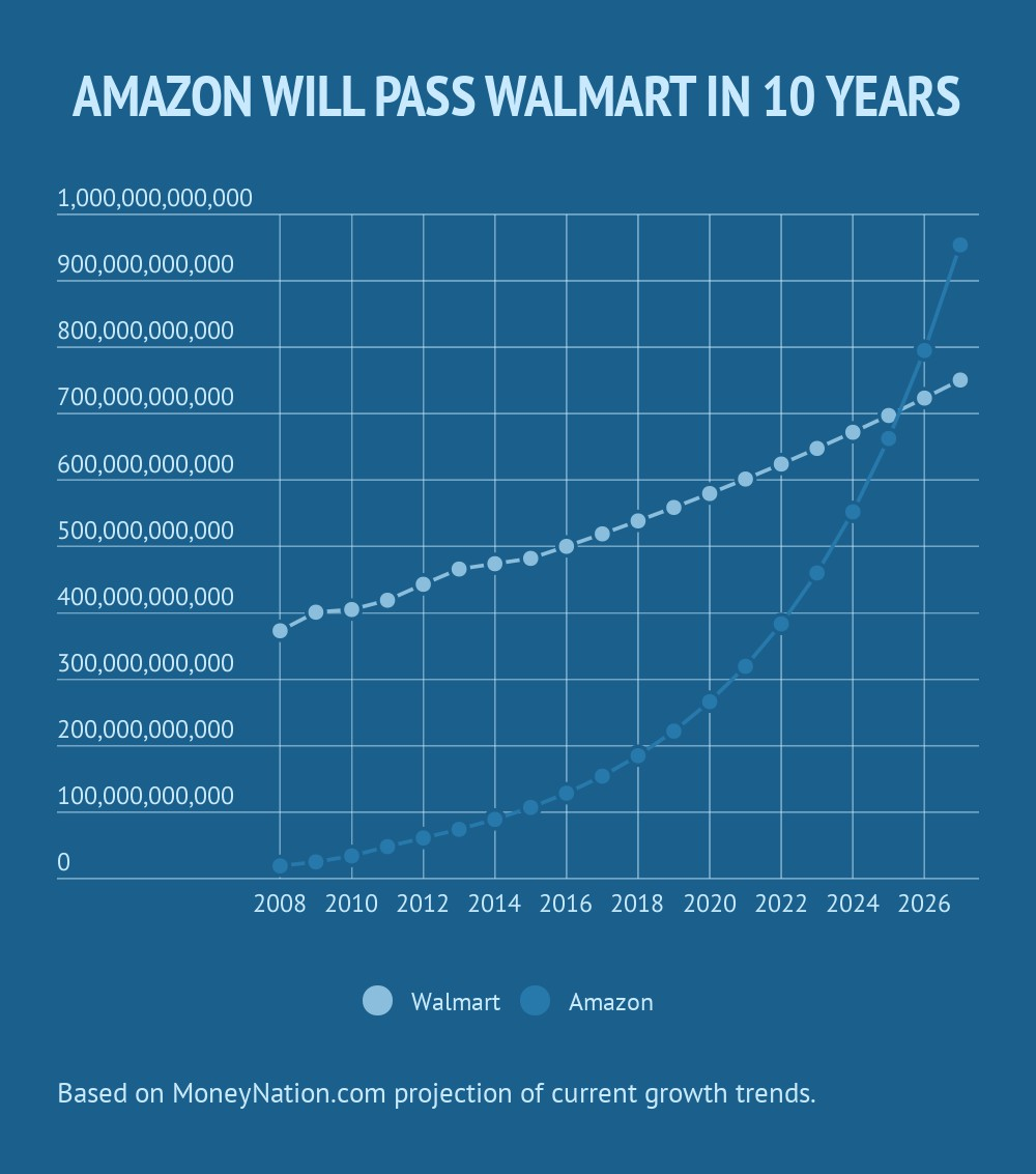 Walmart vs Amazon money by year