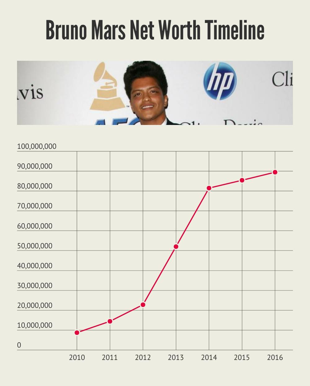 Bruno Mars Net Worth Timeline