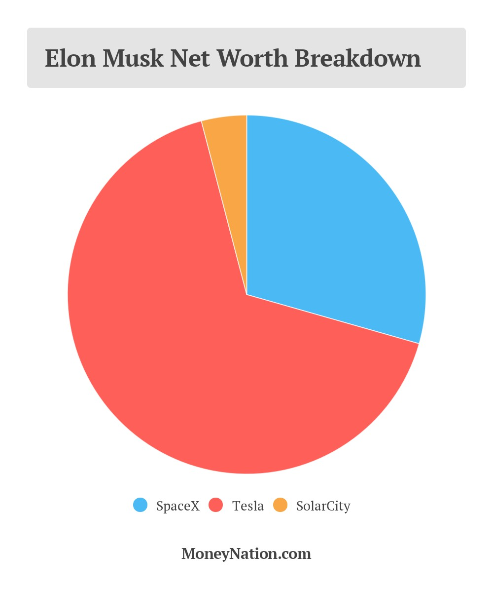 Elon Musk Net Worth Breakdown