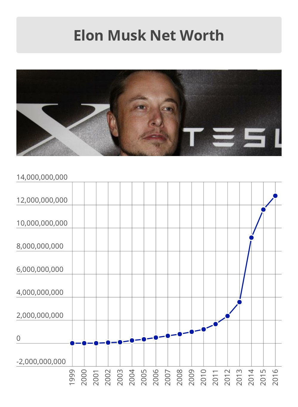 Elon Musk Net Worth Timeline
