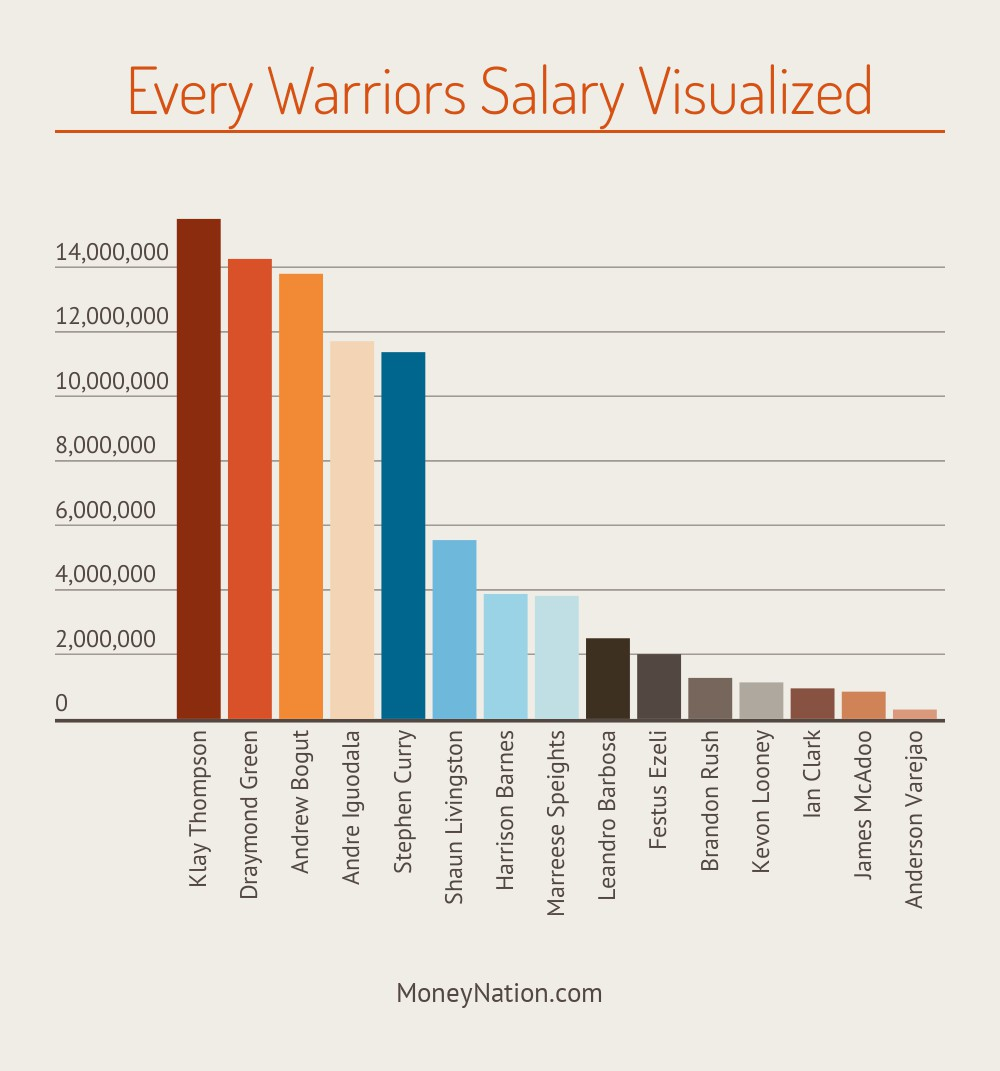 Warriors Player Salary