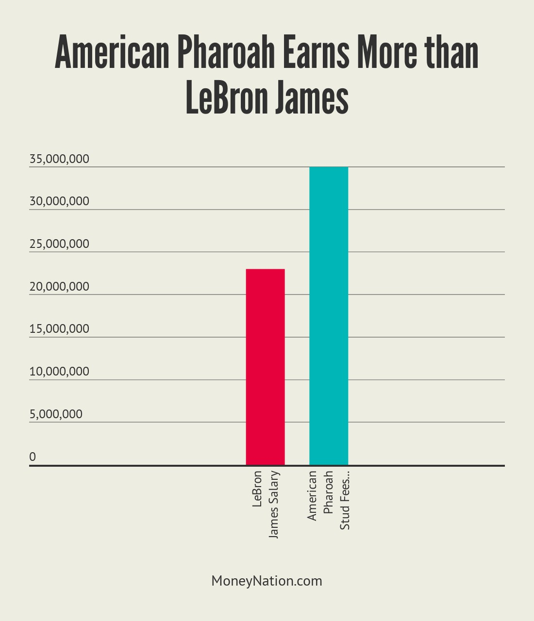 American Pharoah Stud Fees