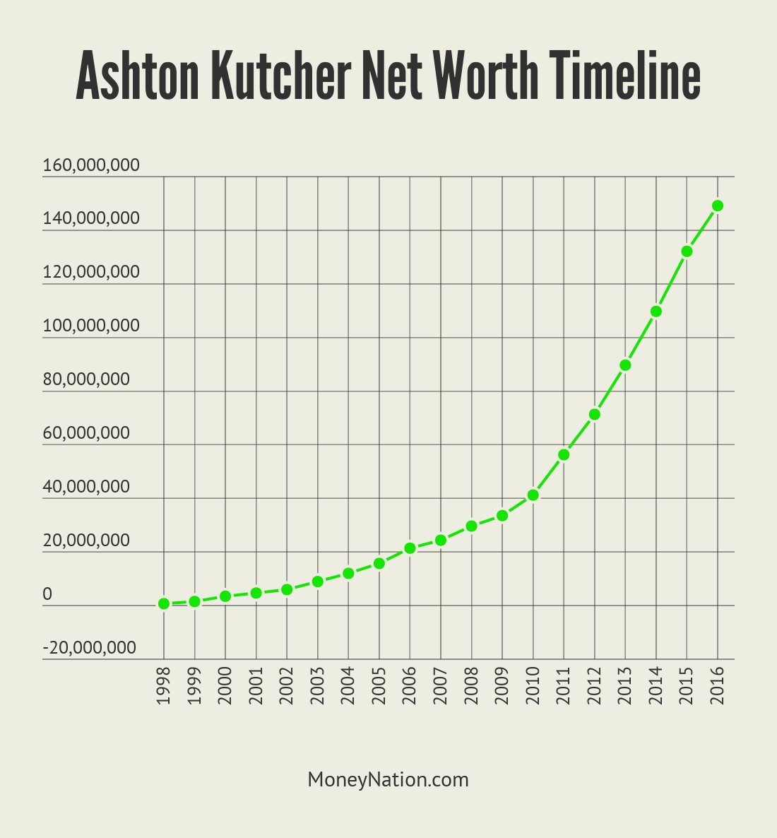 Ashton Kutcher Net Worth Timeline
