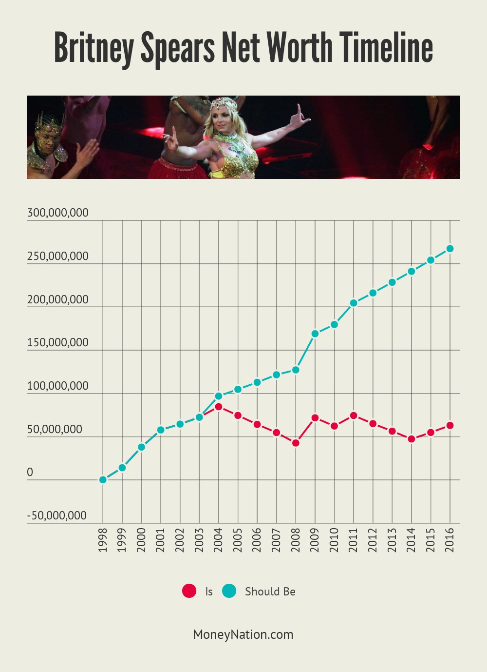 Britney Spears Net Worth Timeline
