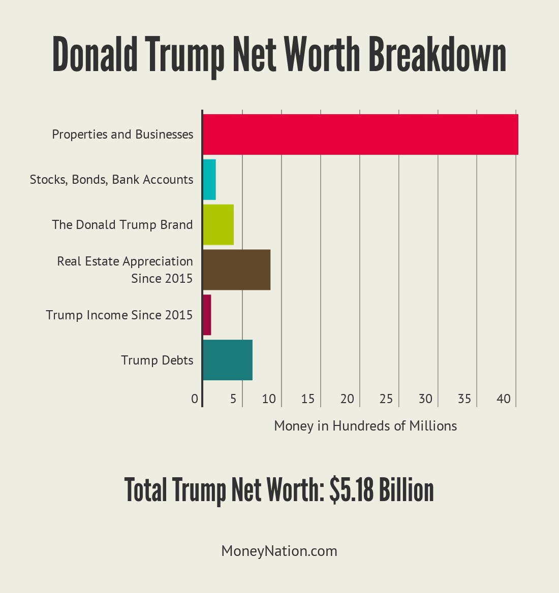 Breakdown of Donald Trump's Net Worth