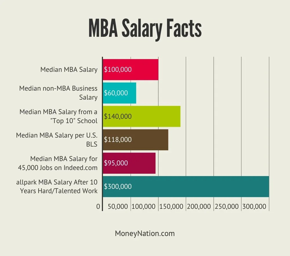 MBA Salary Facts