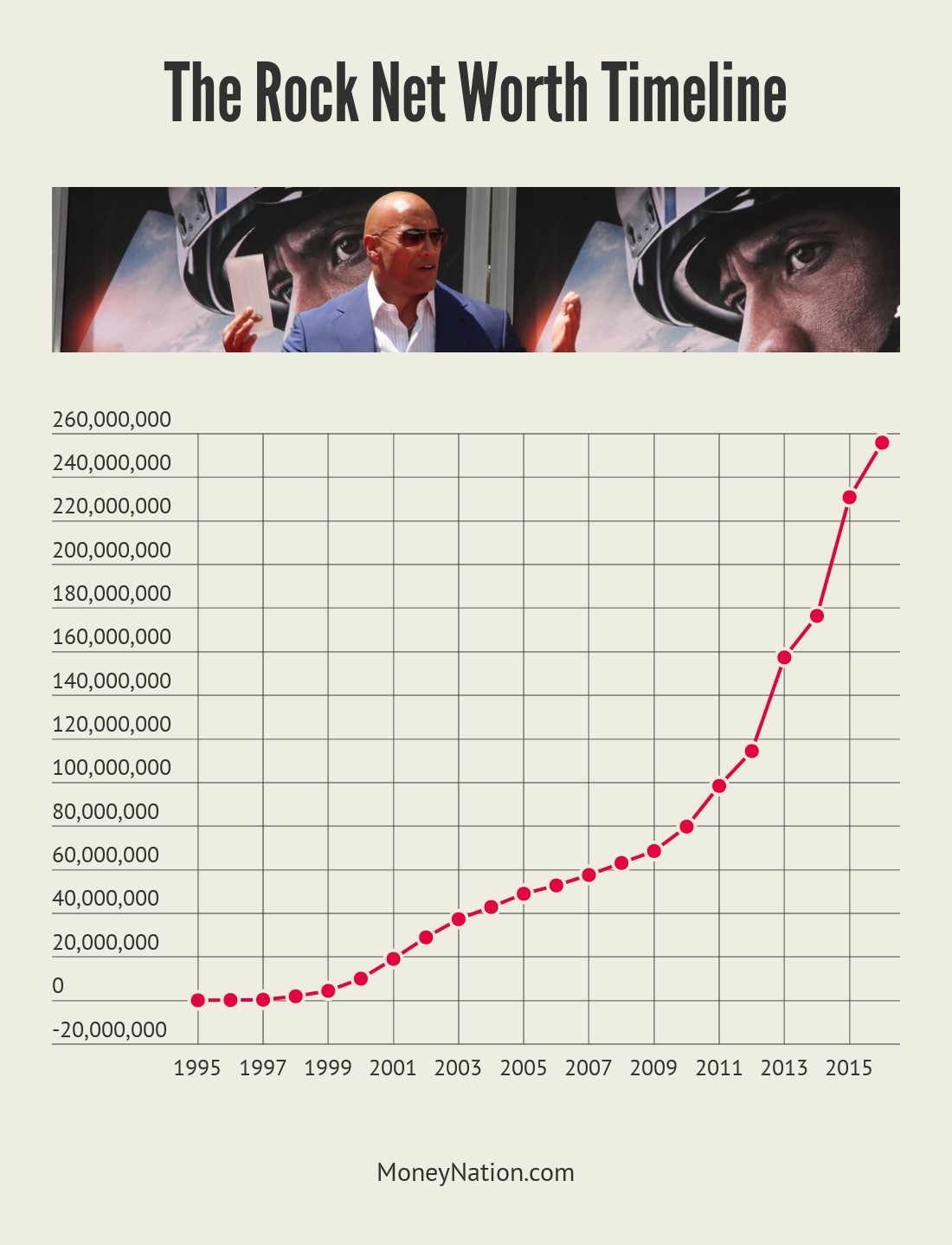 The Rock Net Worth Timeline