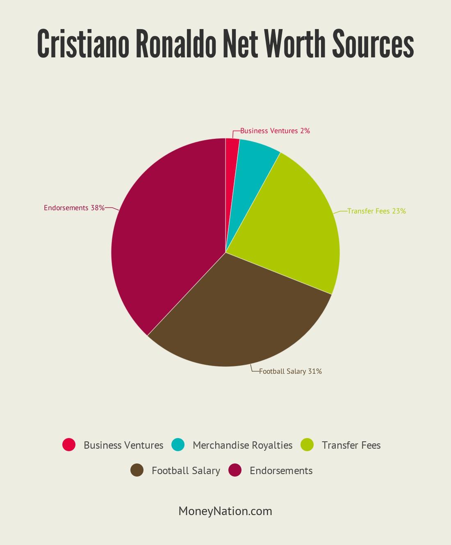 Cristiano Ronaldo Net Worth Sources