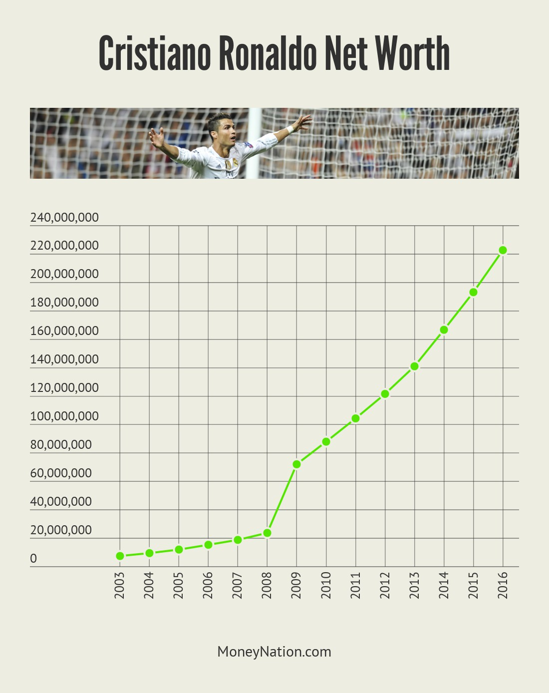 Cristiano Ronaldo Net Worth Timeline