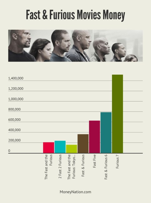 Fast Furious Movies Money Made