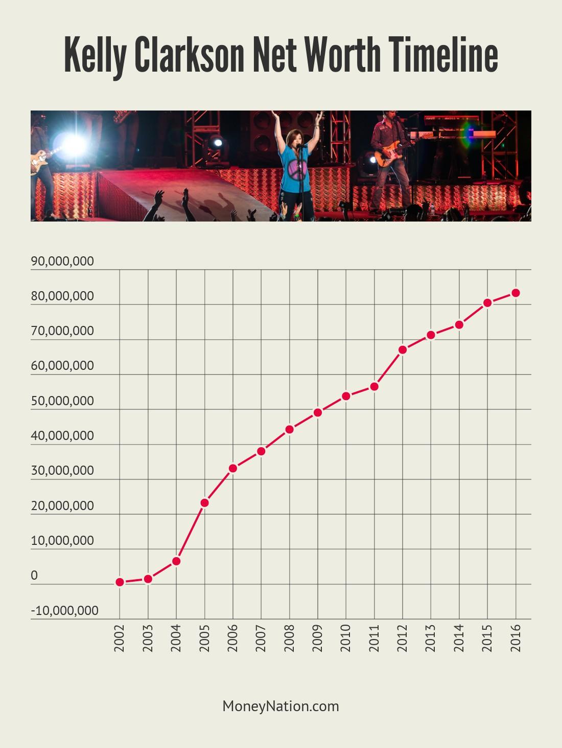 Kelly Clarkson net worth timeline