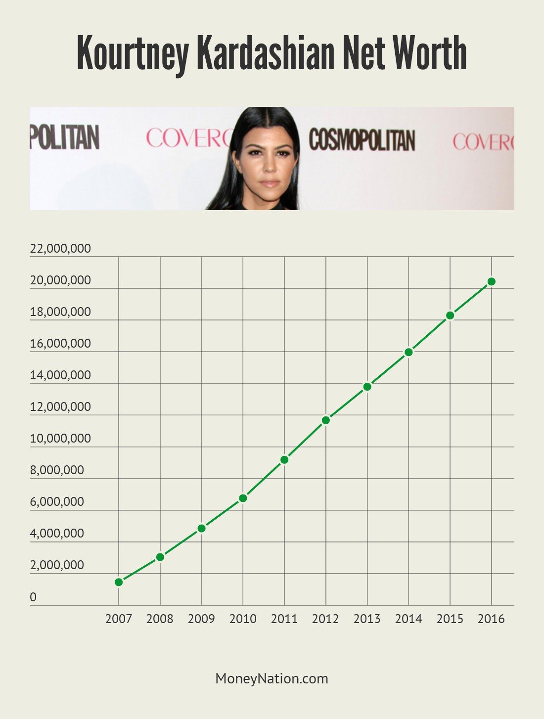 Kourtney Kardashian Net Worth Timeline