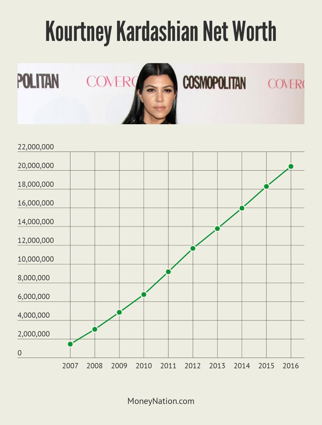 Kourtney Kardashian Net Worth Timeline