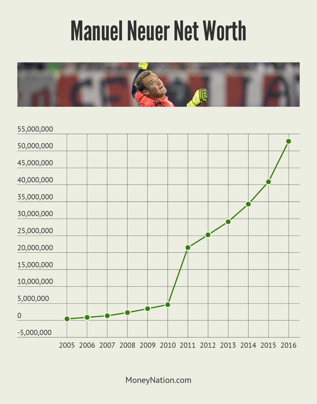 Manuel Neuer Net Worth Timeline