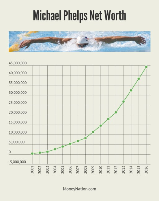Michael Phelps Net Worth Timeline