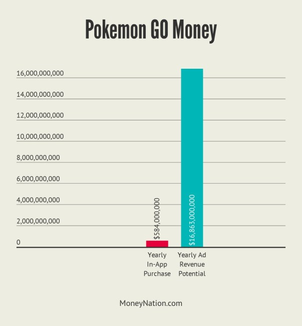 Pokemon GO Money